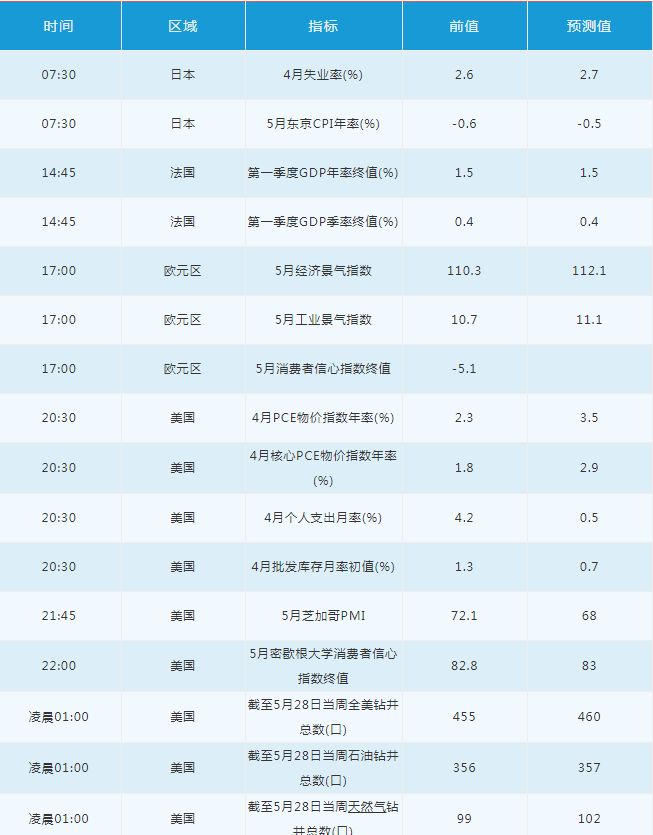 美元無力升值,英鎊大漲,日元跌至七周低位
