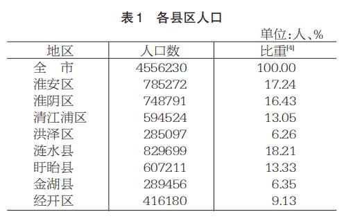 淮安区人口_官宣!清江浦区仅594524人!淮安各县区人口最多的是....