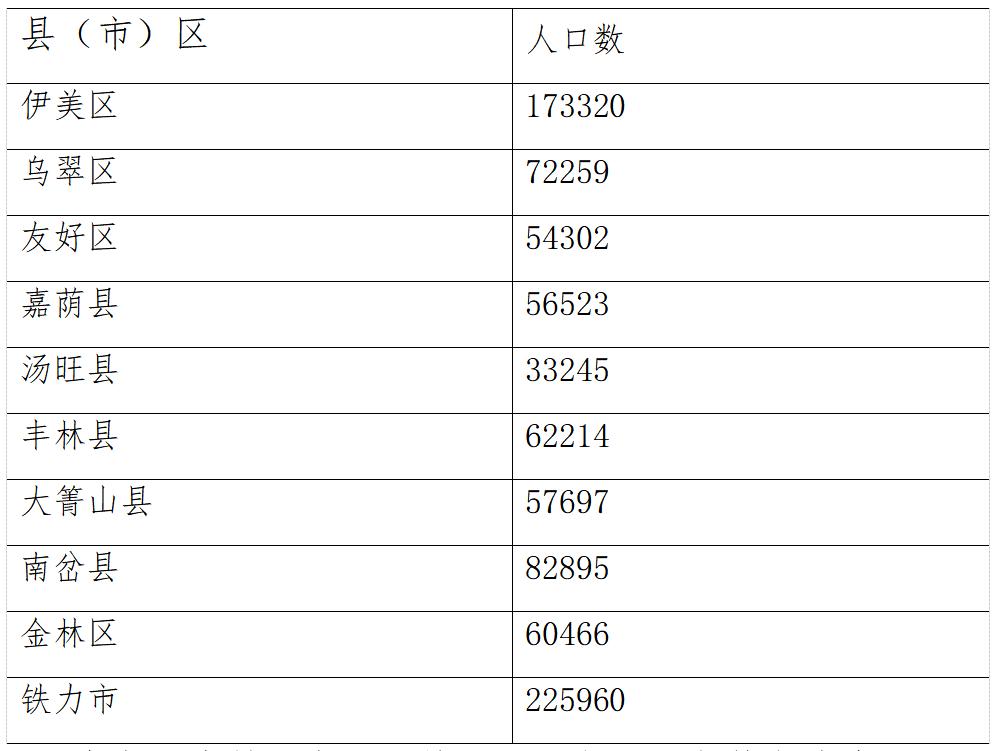 伊春市人口_2020年伊春市第七次全国人口普查主要数据公报