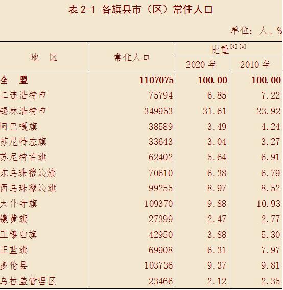 锡林浩特人口_划重点 锡林浩特市第七次全国人口普查公报新鲜出炉