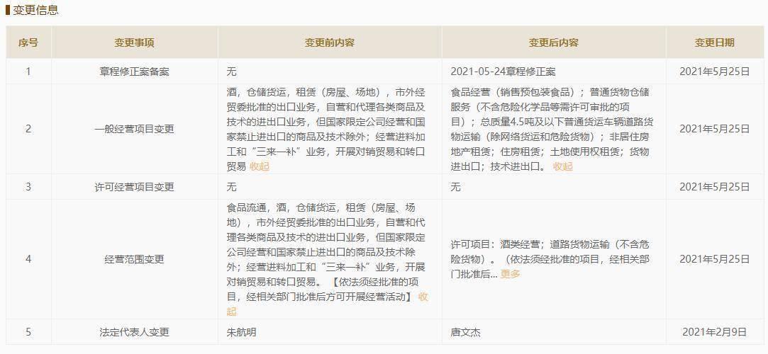 沙龙国际金枫酒业于2021年5月25日完成策划范畴改观