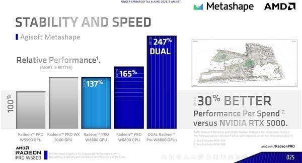 AMD正式发布7nm RDNA2专业显卡:第一次上32GB显存