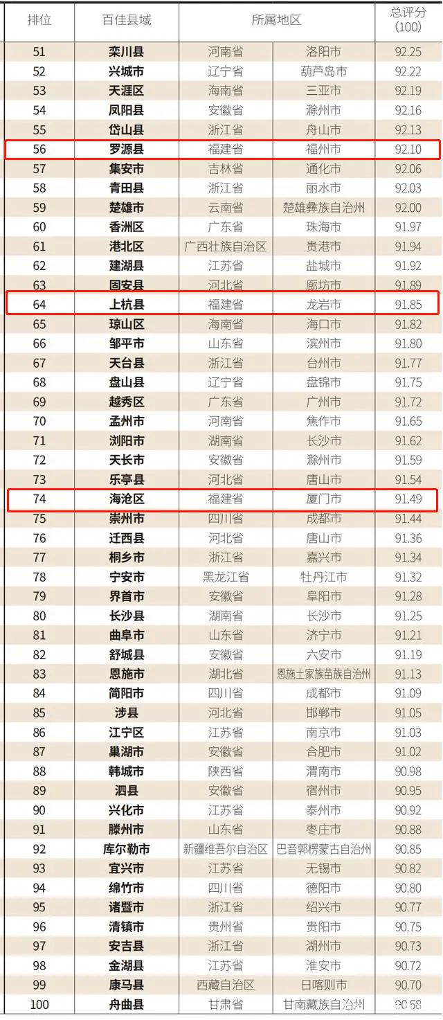 2020上半年宣城各区县gdp_重庆2020年各区县GDP排名曝光,渝北遥遥领先,第一个突破2000亿(3)
