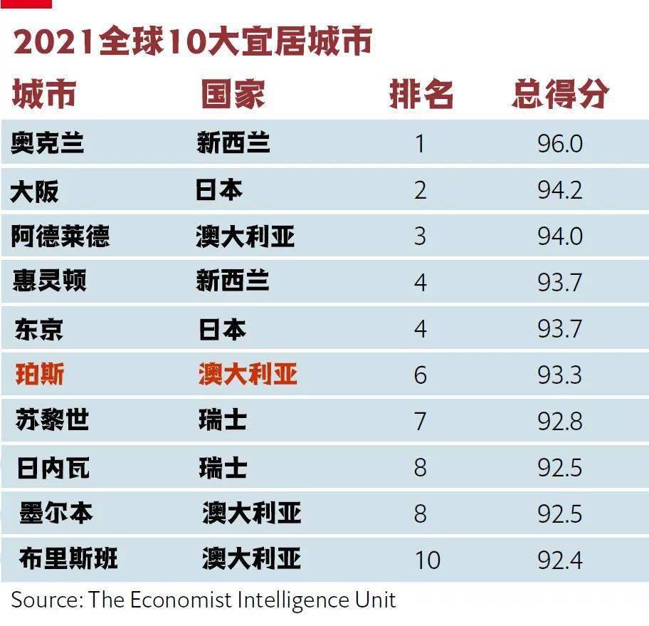 世界gdp排名2021最新排名城市_2021年,各省市最新GDP排行榜(2)