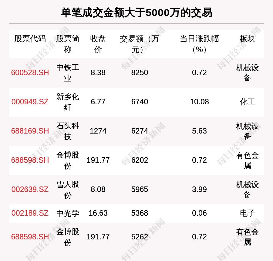 透视大宗交易:6月9日共成交97笔,金博股份成交1.22亿元                                   图2