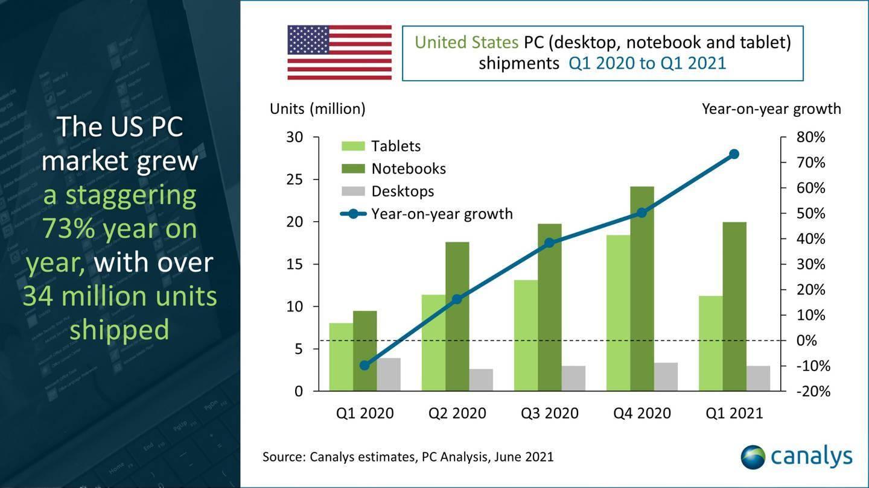 Canalys:2021年Q1美国个人电脑出货量3400万台 同比增长高达73%