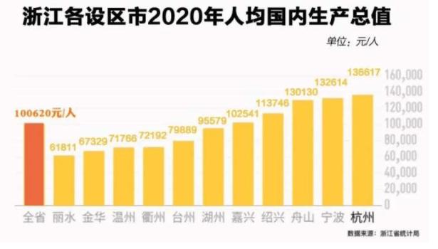 浙江公布11市人均GDP 这个差距又缩小了