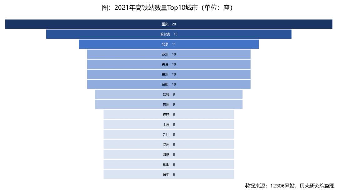 339座城市 谁的高铁站最多?谁的高铁站最繁忙?-家庭网