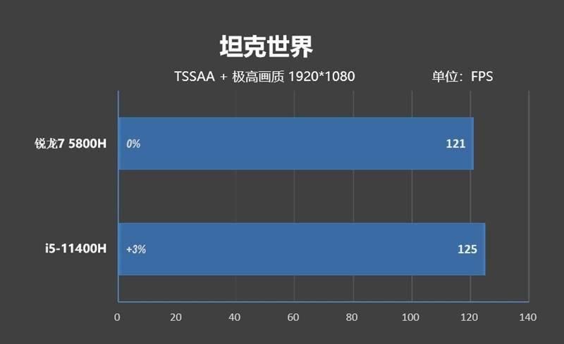 A/I游戏本网游性能对比:i5-11400H越级战平锐龙7 5800H!