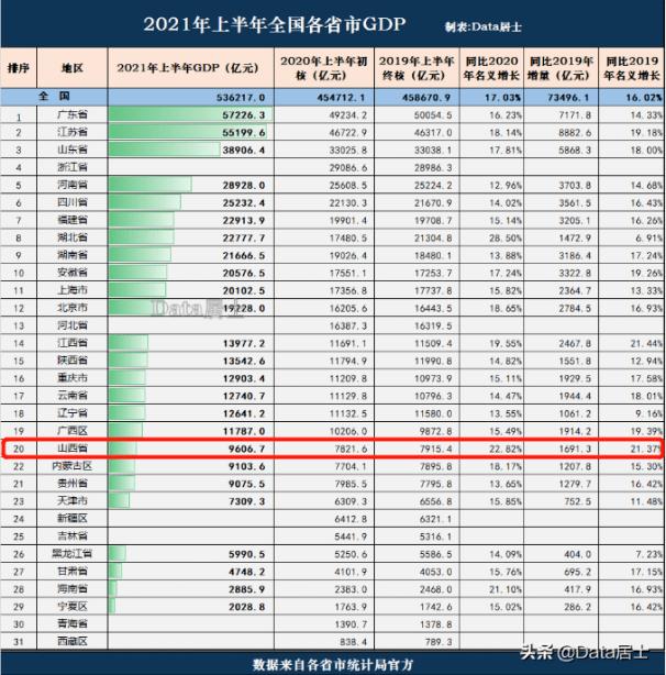 近五年的gdp_中部省会竞逐数字经济新赛道,长沙未来五年数字经济占GDP比重要超...