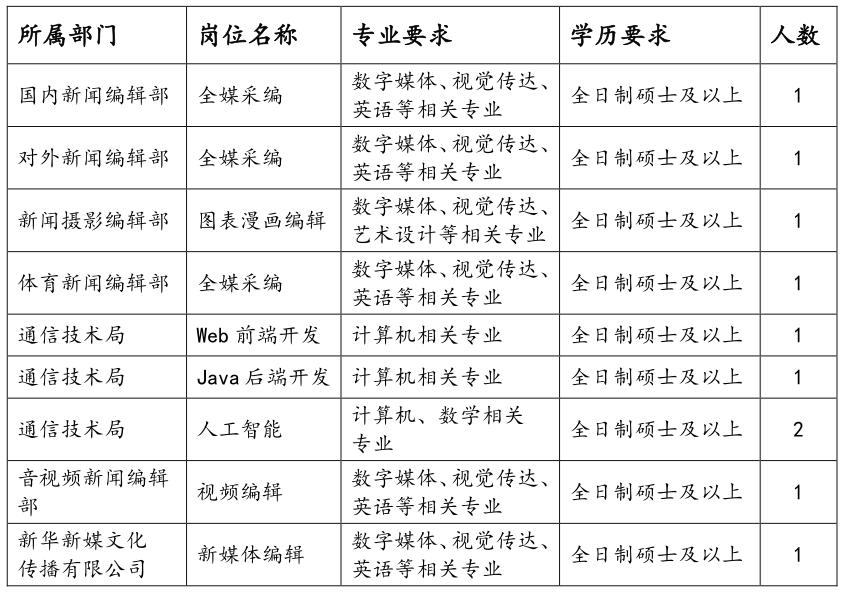 新华社2021年招聘留学人员公告