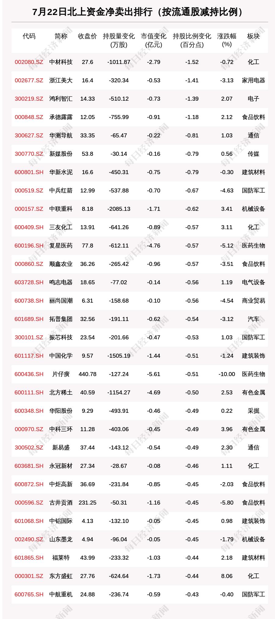 北向资金动向曝光:7月22日这30只个股遭大甩卖(附名单)