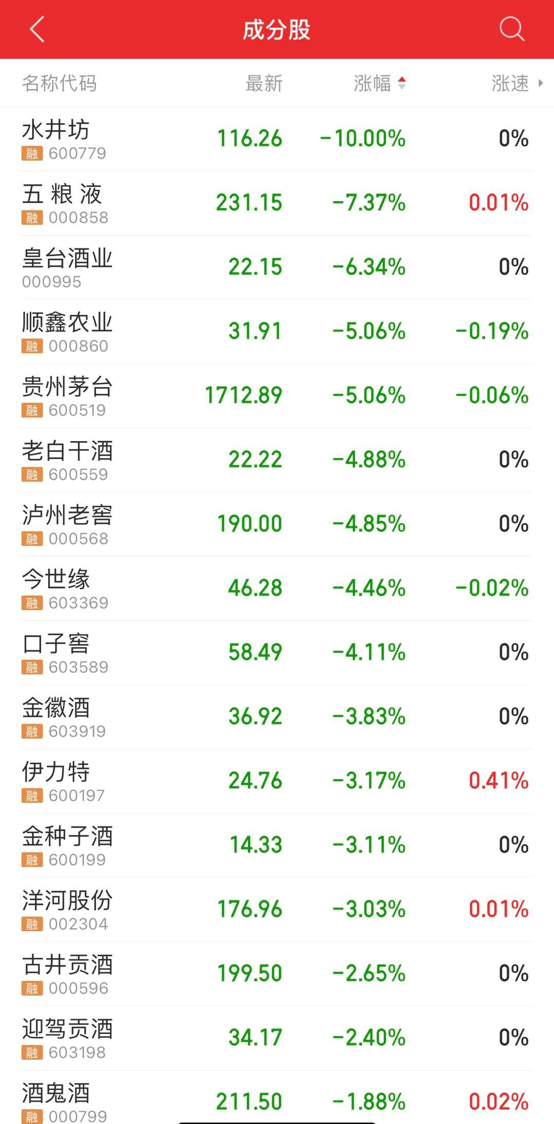 啥情况?沪指失守3400,茅台再跌5%,创业板一哥也跌超8%,恒生科技指数创最大跌幅...
