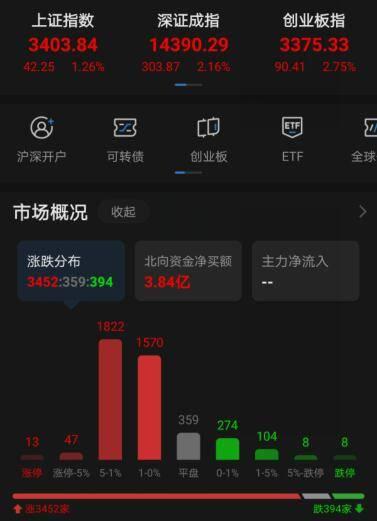 A股三大股指大幅高开:沪指涨1.26%,创涨涨2.75%0dv