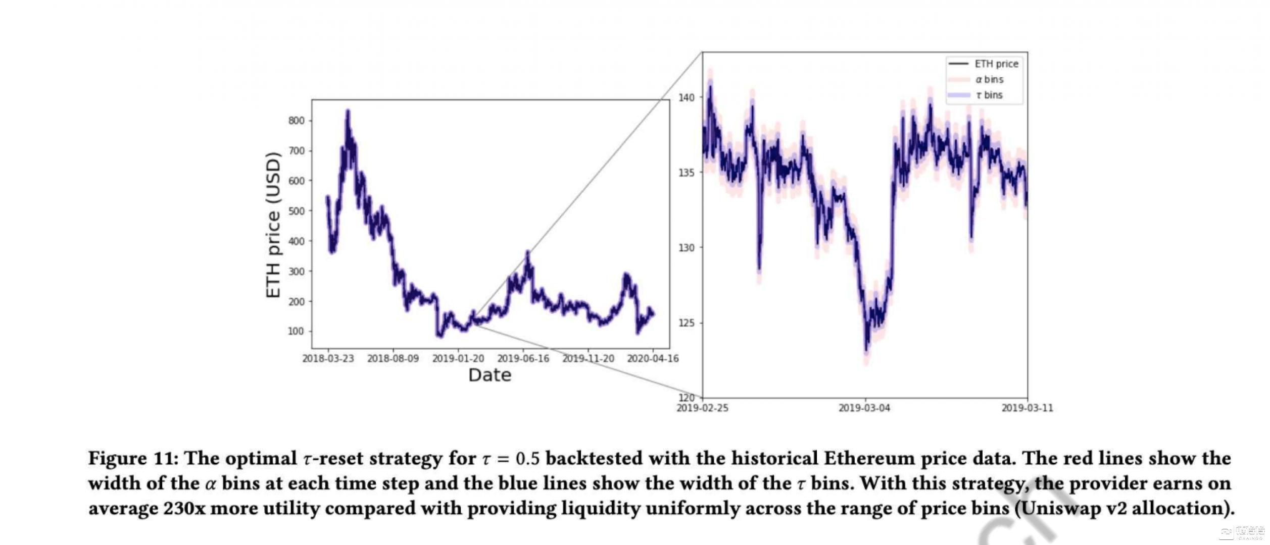 Uniswap V3 的流动性做市策略  第12张 Uniswap V3 的流动性做市策略 币圈信息
