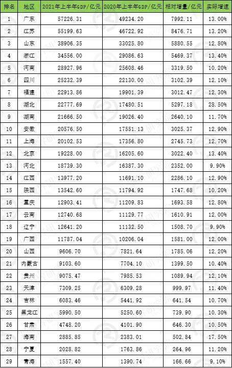 全国gdp2021排名_2021上半年各省市GDP排行,谁掉队了
