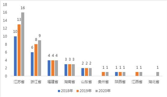 泰州市各县gdp2021_云南2021年一季度各州市GDP