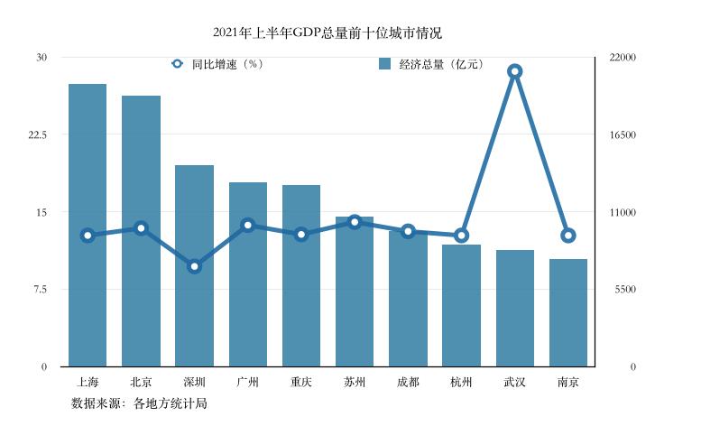 广州与深圳gdp_GDP十强城市席位落定:深圳仅9.7%房地产投资暴跌致失速