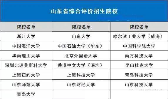 山东省2022年综合评价招生备考全知道! (图1)