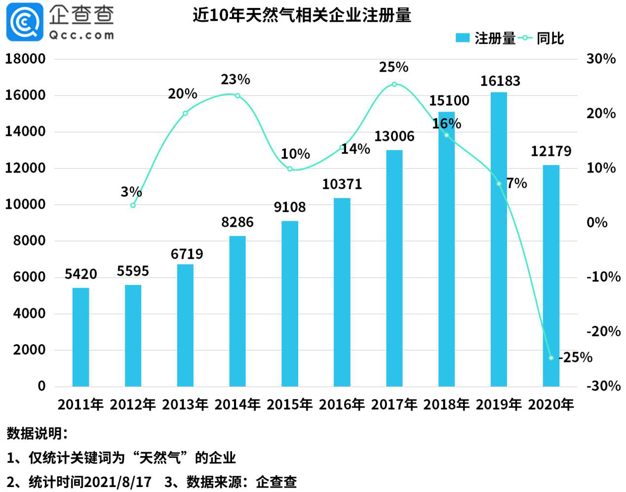 天然气价格淡季不淡!上半年新增天然气相关企业6428家
