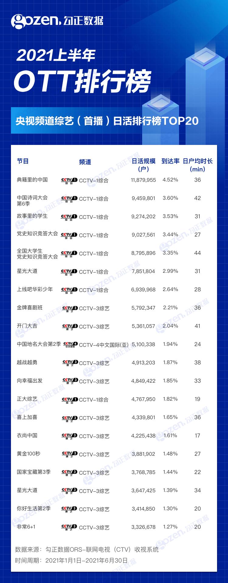 电视剧排行榜2021年_2021流量明星演技排行榜前十名