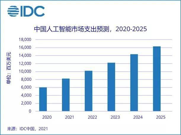 IDC:2025年中國人工智能市場總規模將超160億美元