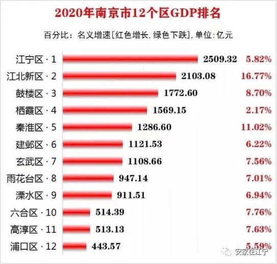 """2020年江宁gdp_江宁""""十四五""""GDP年均增长7%;江苏年平均高温日仅5天 新闻早知..."""