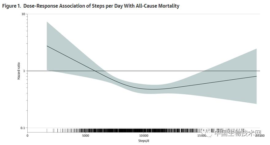 美国西北大学等最新研究发现:每天走七千步可降低死亡风险50%-70%