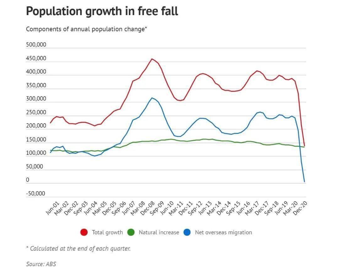 澳大利亚人口少_澳洲7月就业人口意外减少 RBA年内再度降息预期升温