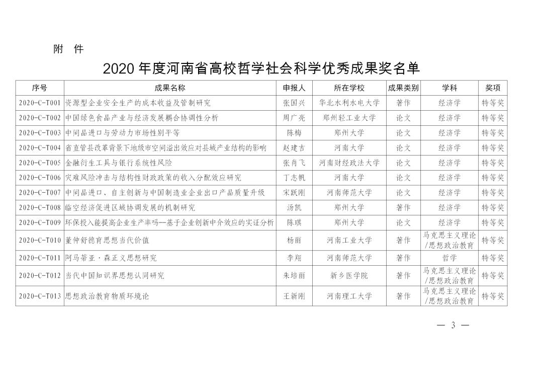 496项!2020年度河南省高校哲学社会科学优秀成果奖名单公布