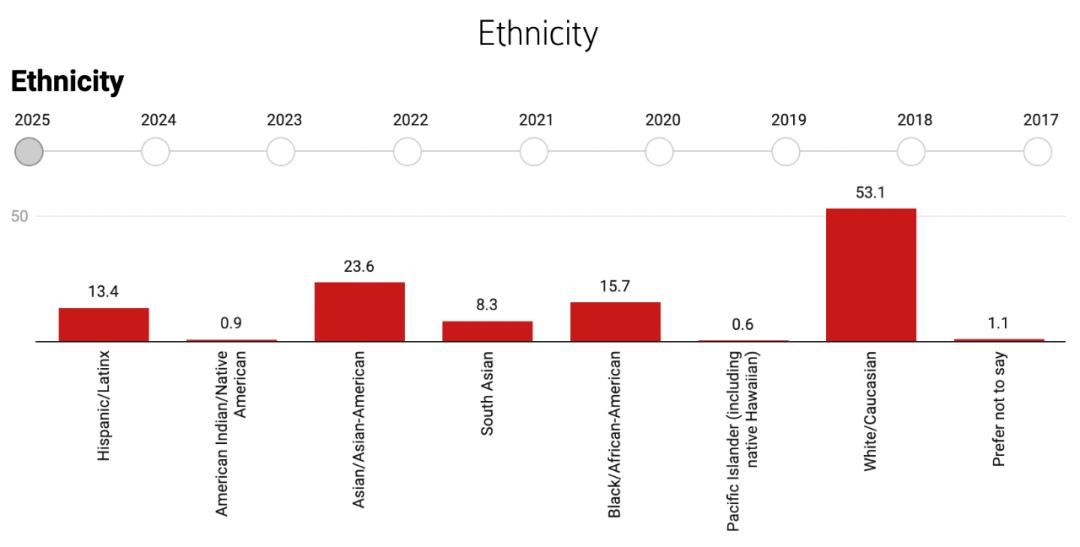 哈佛大学公布2021新生的家庭背景、生活方式和活动经历调查报告