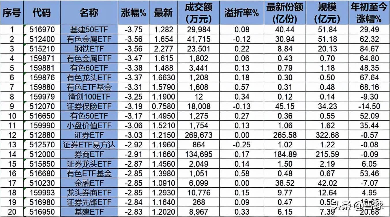 ETF排行榜|周期、低估值大幅杀跌,锂电医疗走高,创业板再度转强