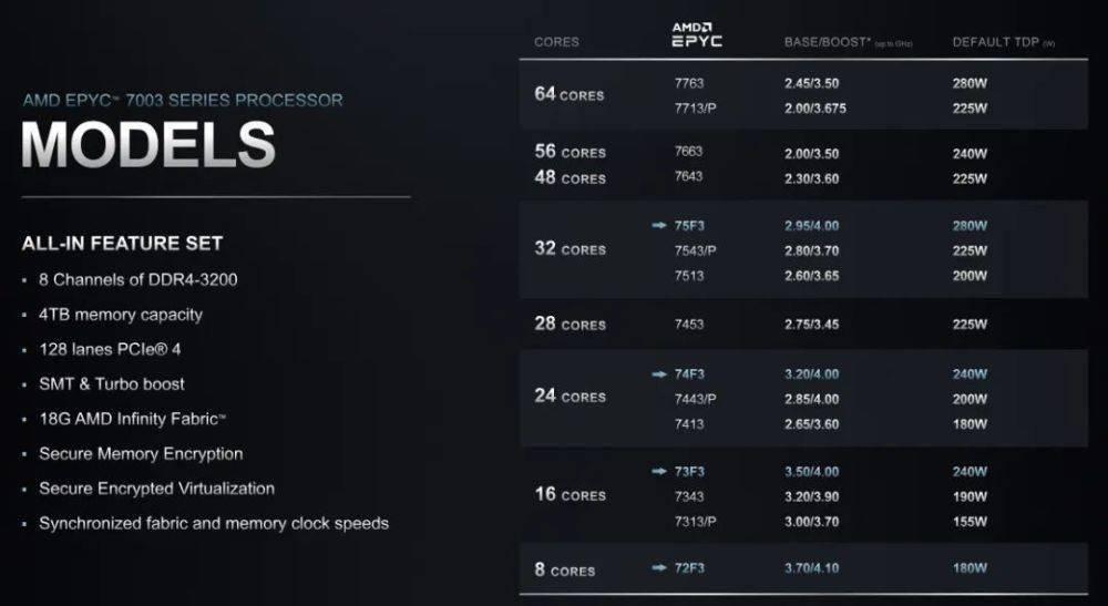 AMDvps服务器市占率攀升英特尔服务器CPU要降价还击?