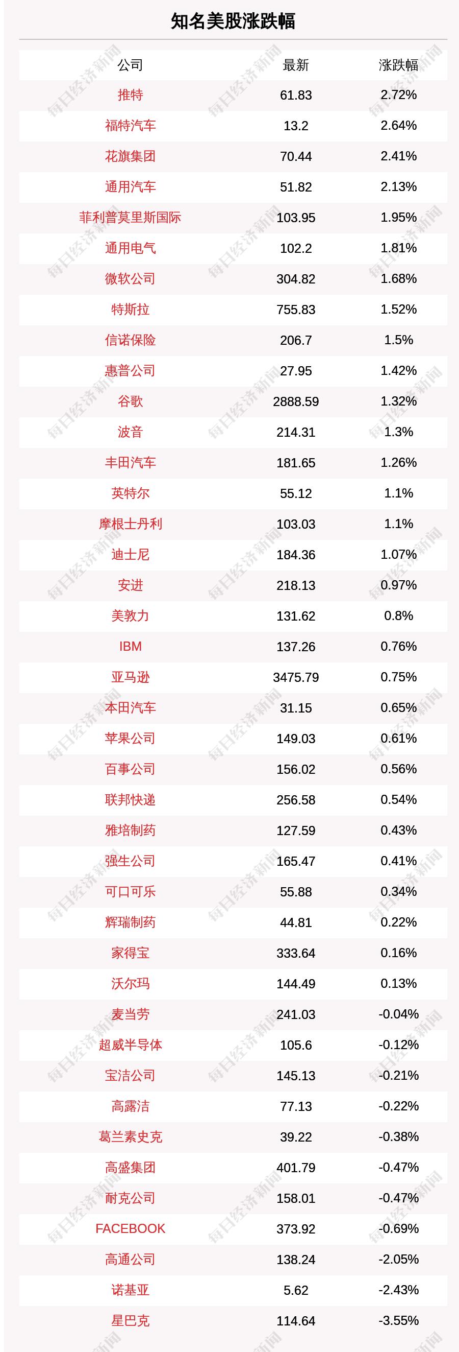 9月16日知名美股收盘情况一览