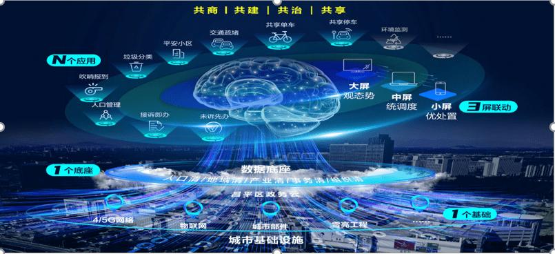 5G绽放应用价值 中软国际打造智慧城市全新场景