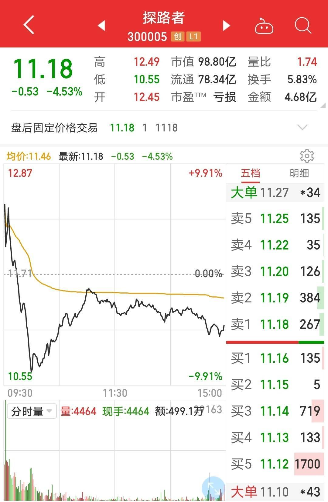 拟收购标的北京芯能仍在亏损中 探路者跨界搞芯片靠不靠谱?