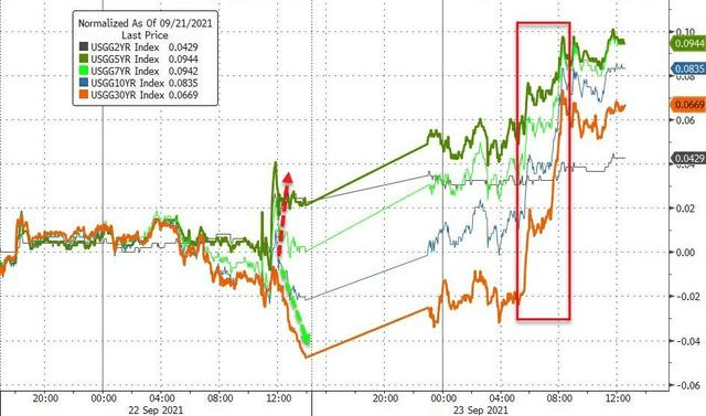 美联储Taper?债市惨跌,股市不在乎!