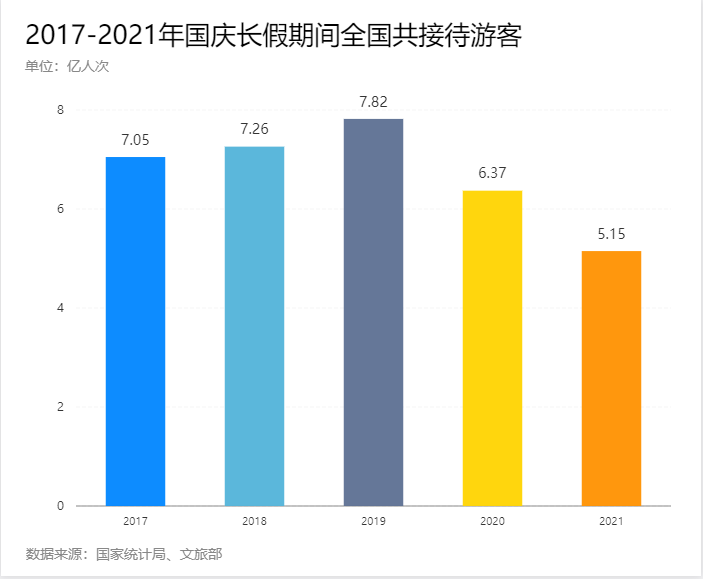 大数据揭秘2021国庆长假消费之变!