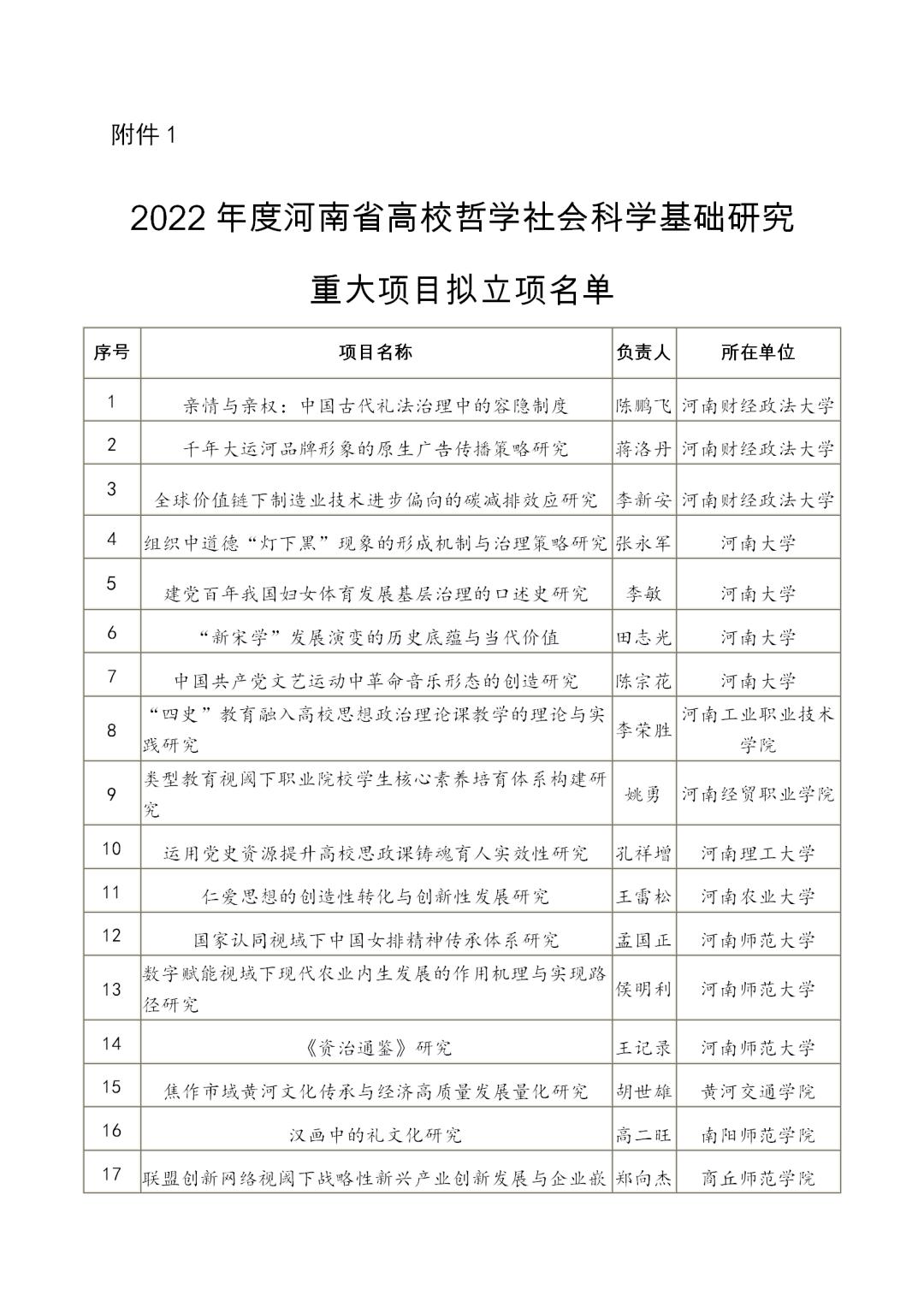 2022年度河南省高等学校哲学社会科学研究重大项目拟立项名单公示!