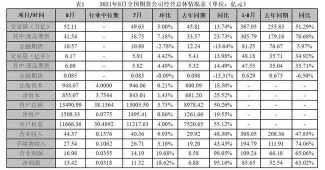 8月全国期货公司实现净利润13.42亿元 交易总额达52.11万元
