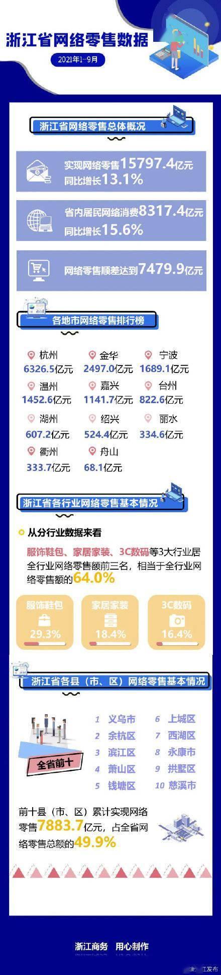 1-9月 浙江实现网络零售同比增长13.1%