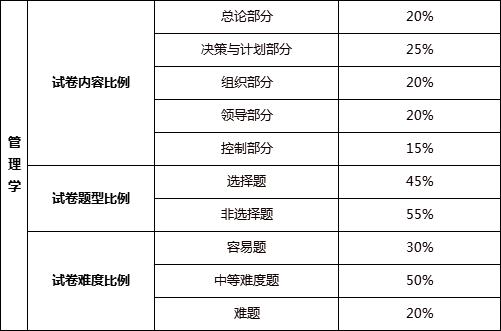 2022广东专插本省统考科目考试题型及难度分析!