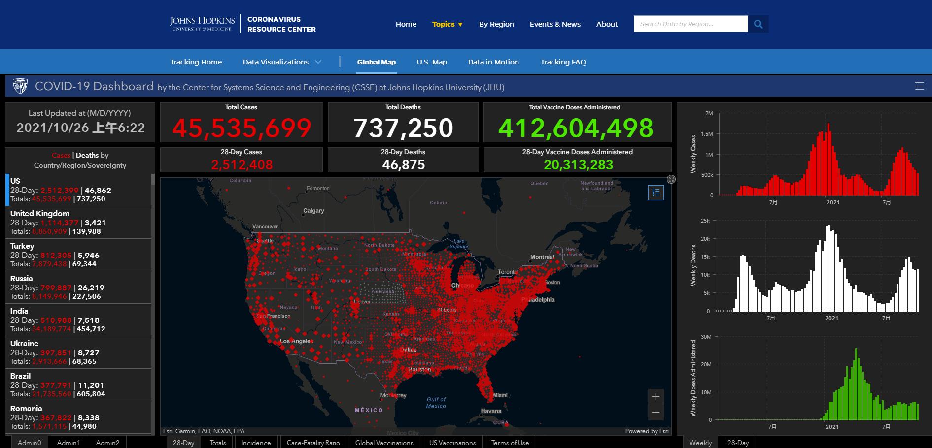 美国新增确诊93693例、死亡1320例