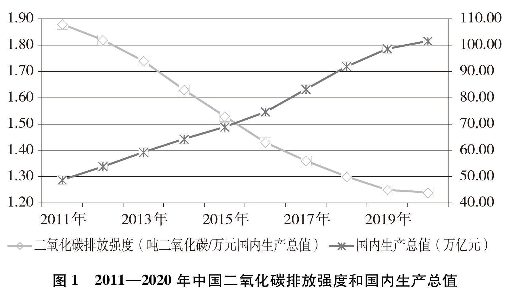 [中国应对气候变化的政策与行动白皮书]《中国应对气候变化的政策与行动》白皮书