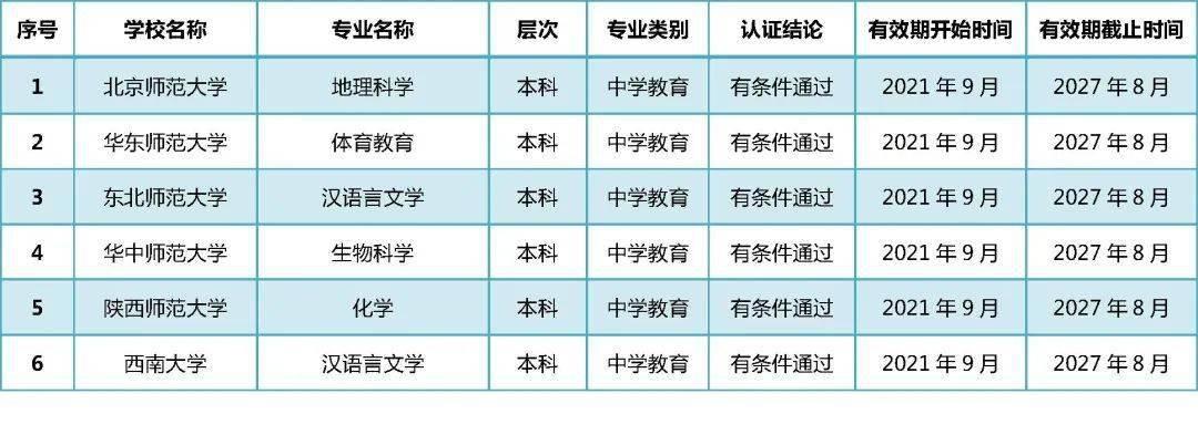 教育部公布2021年通过普通高等学校师范类专业认证专业名单